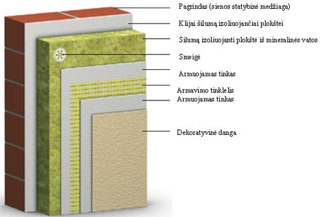 SAKRET šlapieji tinko fasadai kaina